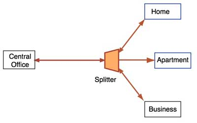 FTTH PON Diag simple lennie lightwave's guide to fiber optics networks