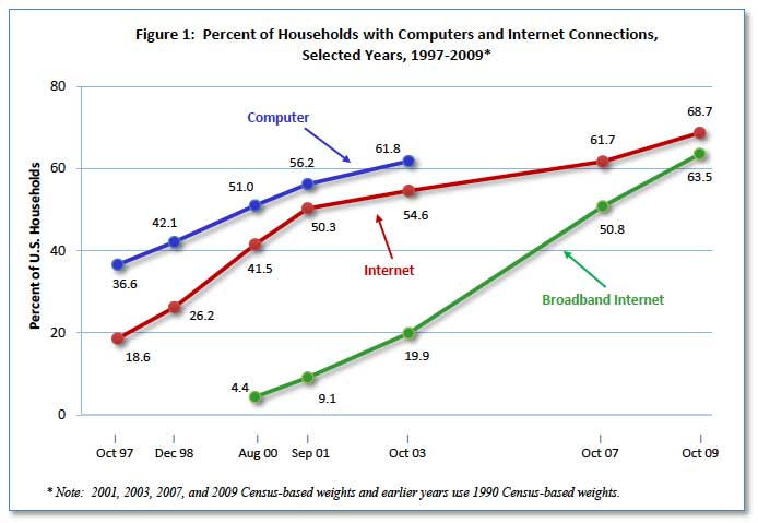 Broadband growth in America