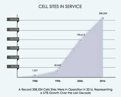 Wireless Cell Sites