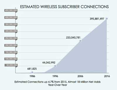 Wireless Subscribers