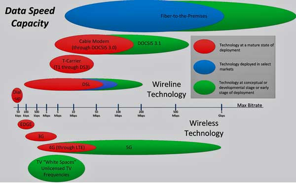 Comparison of communications technologies