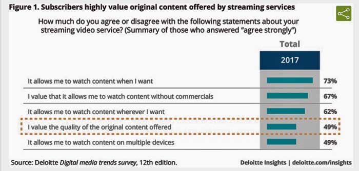 The newsletter of the fiber optic association from just 10 in 2009 to 55 in 2017 thats right a majority of us households now use a paid streaming video service like netflix amazon or hulu fandeluxe Choice Image