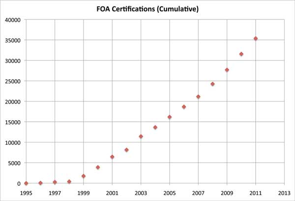 FOA growth