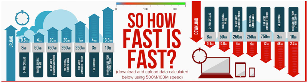 How fast