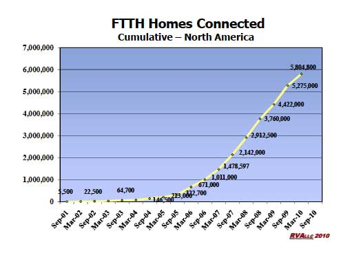 US Connected FTTH homes