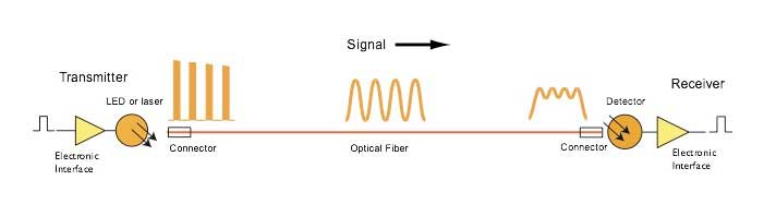 Calculating Fiber Optic Loss Budgets