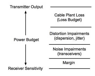 Calculating Fiber Optic Loss Budgets