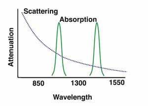 Understanding Wavelengths In Fiber Optics