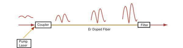 The Fiber Optic Assn Fiber Tech Fiber Amplifiers