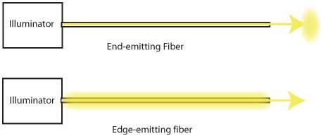 how fiber optic lighting works fiber optic lighting systems