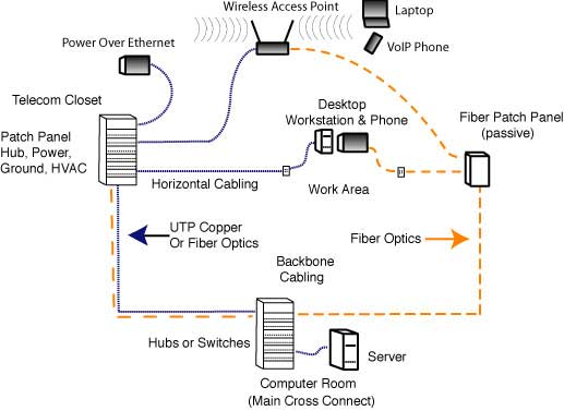 fiber, copper and wireless in premises networks