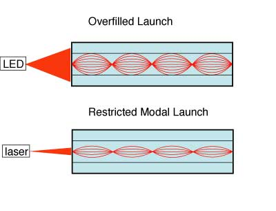 launch into multimode fiber