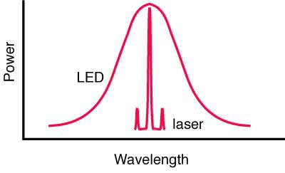 LEDs and lasers