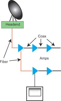 The FOA Reference For Fiber Optics Outside Plant Fiber Optic - Cable tv fiber optic network diagram