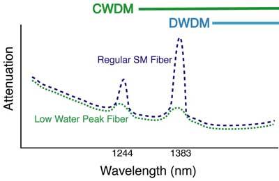 Low water peak fiber