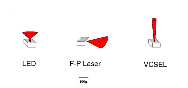 fiber opitc sources