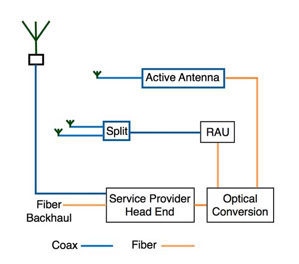 The Foa Reference For Fiber Optics Fiber Optics For Wireless