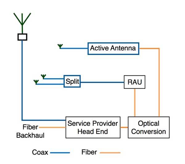 the foa reference for fiber optics fiber optics for wireless rh thefoa org