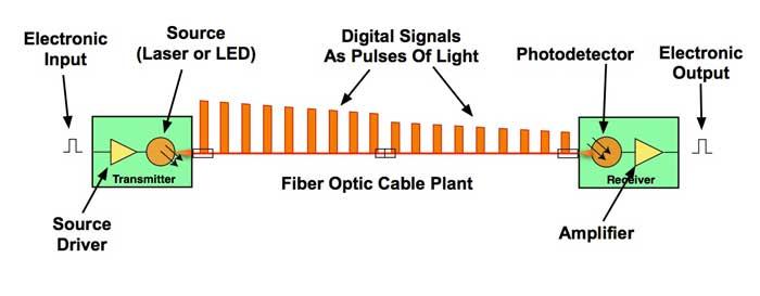 The FOA Reference For Fiber Optics - Fiber Optic Data Links -