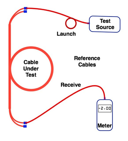 The Foa Reference For Fiber Optics