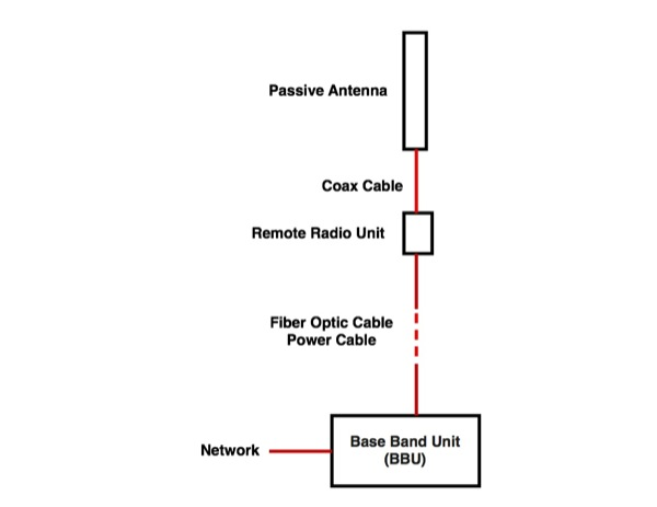 the foa reference for fiber optics fiber to the antenna for wireless today s tower diagram this is the most common system in use now so we will focus on it