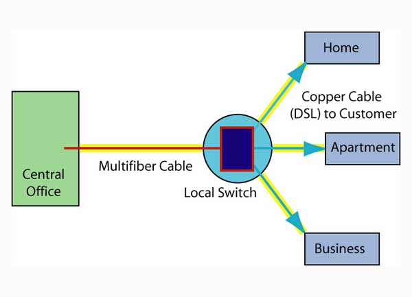 The foa reference for fiber optics fiber to the home for Architecture ftth