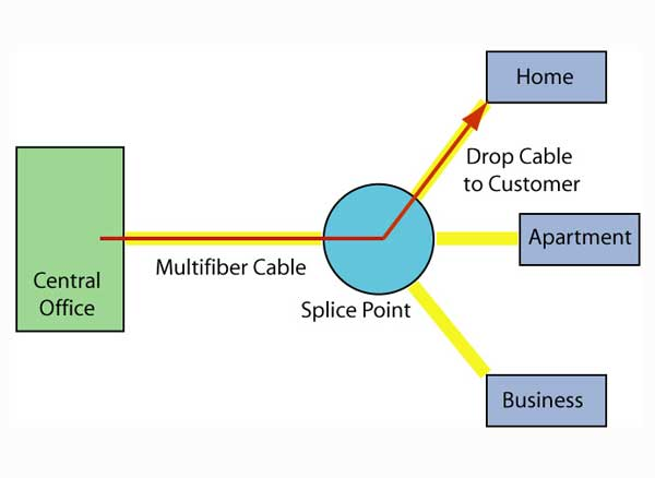the foa reference for fiber optics fiber to the home architectures
