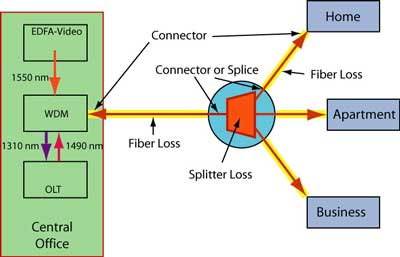 FTTxPON loss home to the fiber diagram data wiring diagram today