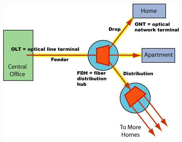 the foa reference for fiber optics - fiber to the home installation  the fiber optic association