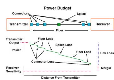 Guidelines On What Loss To Expect When Testing Fiber Optic Cables