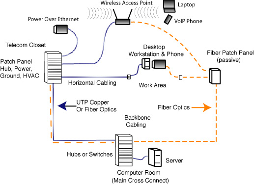 The foa reference for fiber optics fiber optic lan architecture lan architecture keyboard keysfo Gallery