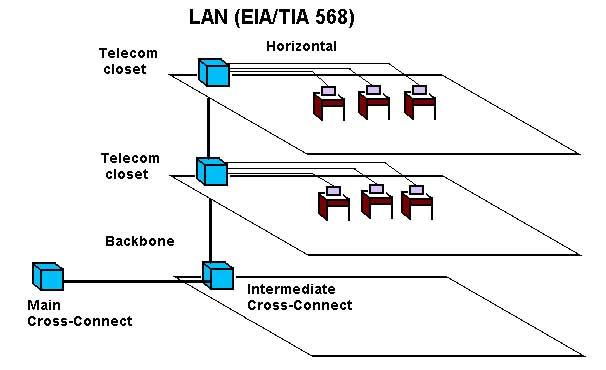 The FOA Reference For Fiber Optics  OLANs Fiber Optic LANs