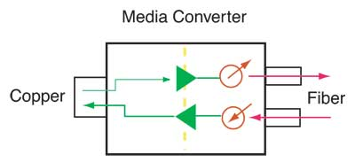 Fiber media converter - , the free encyclopedia
