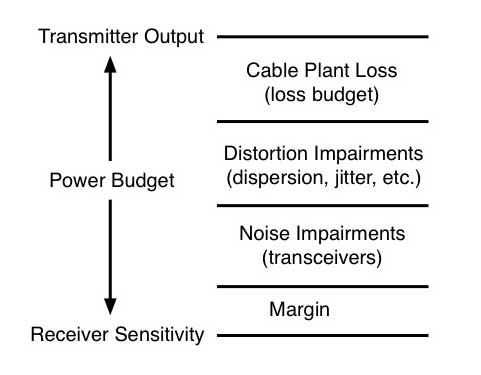 fiber optic power budget