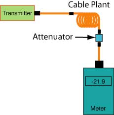 testing attenuated power at receiver