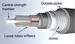The Foa Reference For Fiber Optics Fiber Optic Cables