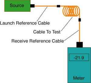 the foa reference for fiber optics fiber optics in premises insertion loss per ofstp 14