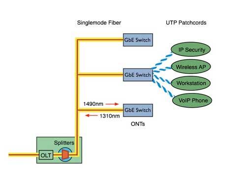 the foa reference for fiber optics premises cabling jargon rh thefoa org