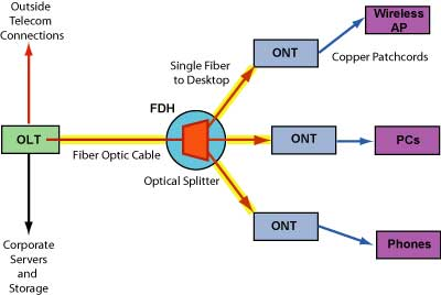 the foa reference for fiber optics premises networks pol passive optical lans