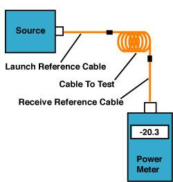 Fiber optic cable plant test