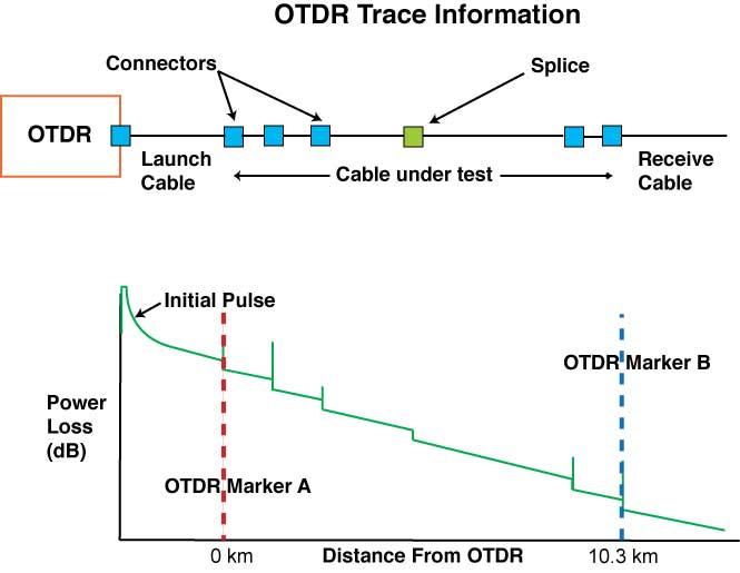OTDR Distance Measurement