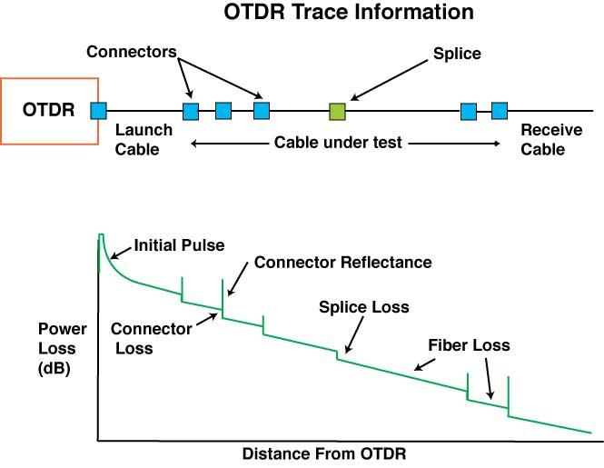 OTDR Trace Information