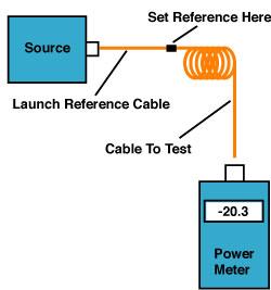 Testing fiber optic patchcords - single ended
