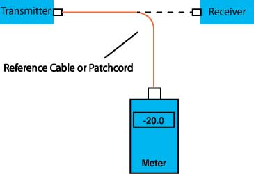 Measuring optical power in fiber optic communciations system