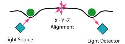 LID alignment