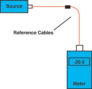 2 cable reference method for fiber optic  insertion loss testing