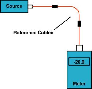 3 cable method for 0 dB reference for fiber optic insertion loss testing