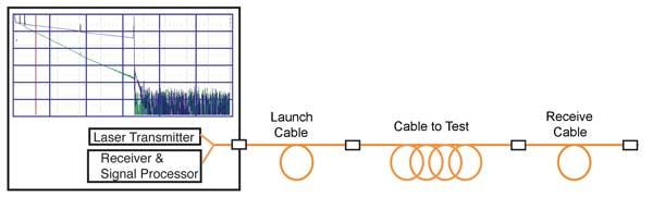 OTDR Diagram