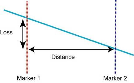 The FOA Reference For Fiber Optics - OTDRs