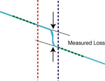 Measuring splice loss on an OTDR by LSA
